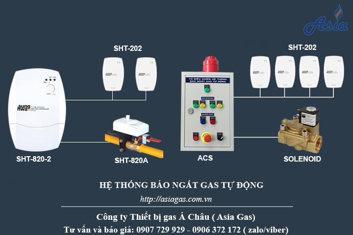 Hệ thống báo rò rỉ gas SHT-202 Sunghwa Hàn Quốc