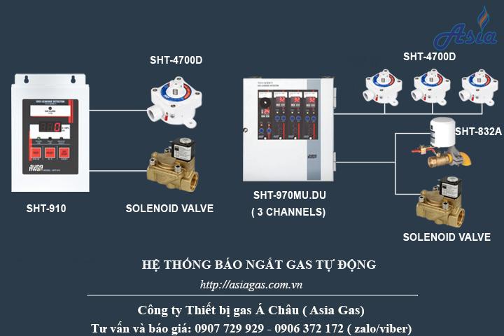 Hệ thống phát hiện xì gas ngắt van tự động Sunghwa SHT-4700D